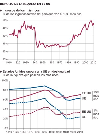 El capital en el S.XXI. Thomas Piketty. El País